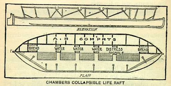 The Titanic Collapsible
