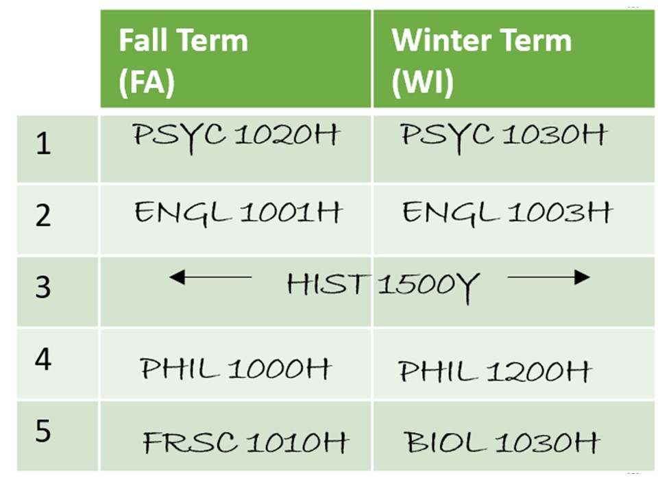 image of 5.0 credits fitting into the two FW terms. In the fall term the student has planned HIST 1500Y, PSYC 1020H, ENGL 1001H, PHIL 1000H, and FRSC 1010H.  In the winter term the student has planned HIST 1500Y, PSYC 1030H, ENGL 1003H, PHIL 1200H, and BIOL 1030H.