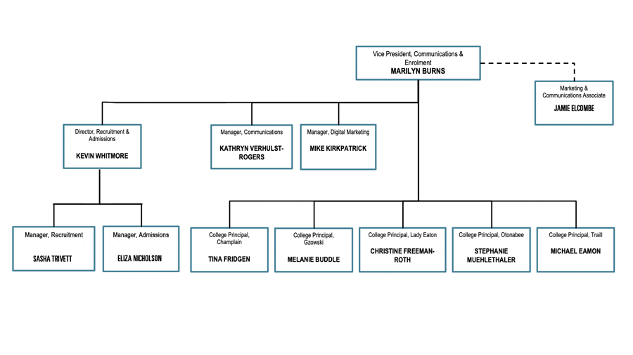 Office of the Vice President, Communications & Enrolment organizational chart
