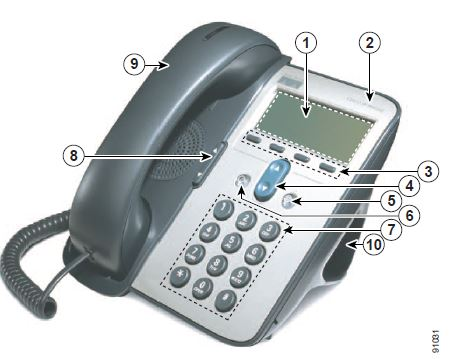 Image of 7911 or 7912 handset showing numbered locations corresponding to the table below that explains functionality of the numbered locations
