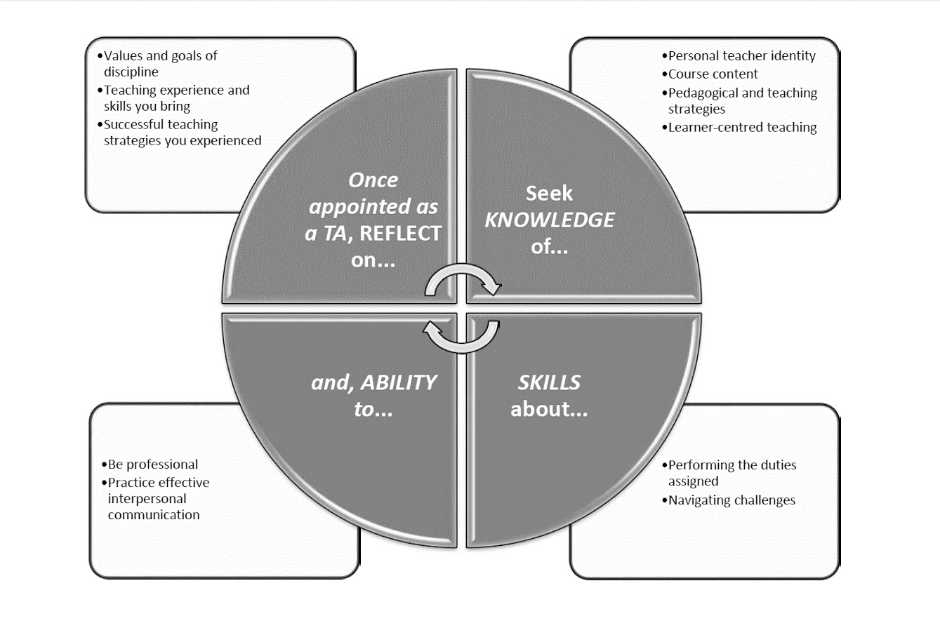 Diagram displaying the framework for Teaching Assistance Competency Development